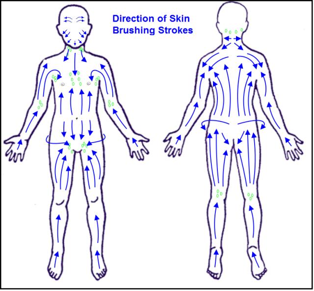 ganglions sur tout le corps