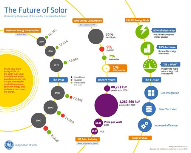 The Past Present Future Of Solar Energy Infographic Renewable Energy Solar Energy Solar Technology