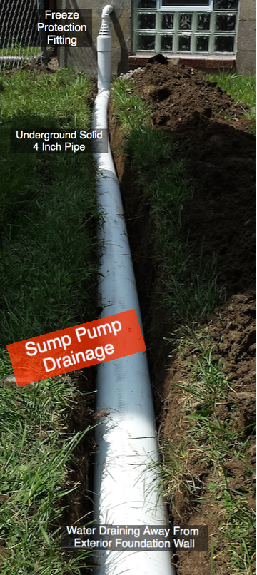 Installation Of Underground Sump Pump Drainage Piping And Systems Options For Draining Basement Sump Pump Water Sump Pump Drainage Sump Pump Sump Pump Drain