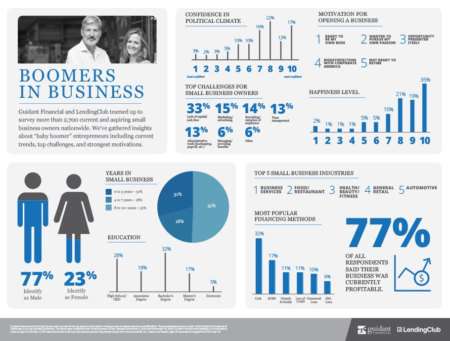 The Top Three Boomer Small Business Industries Small
