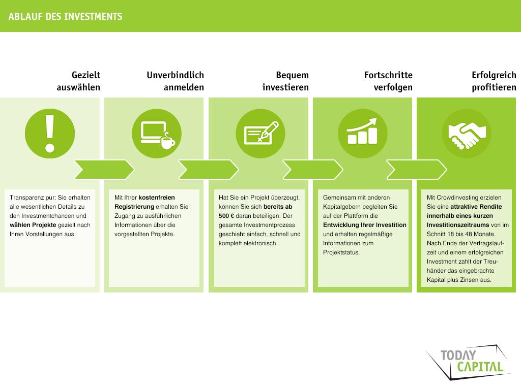 Wie funktioniert #Crowdinvesting bei TodayCapital? Wir haben versucht eine übersichtliche und einfache Ablaufgrafik bereit zu stellen, die die Abläufe eines Investement visualisiert.
