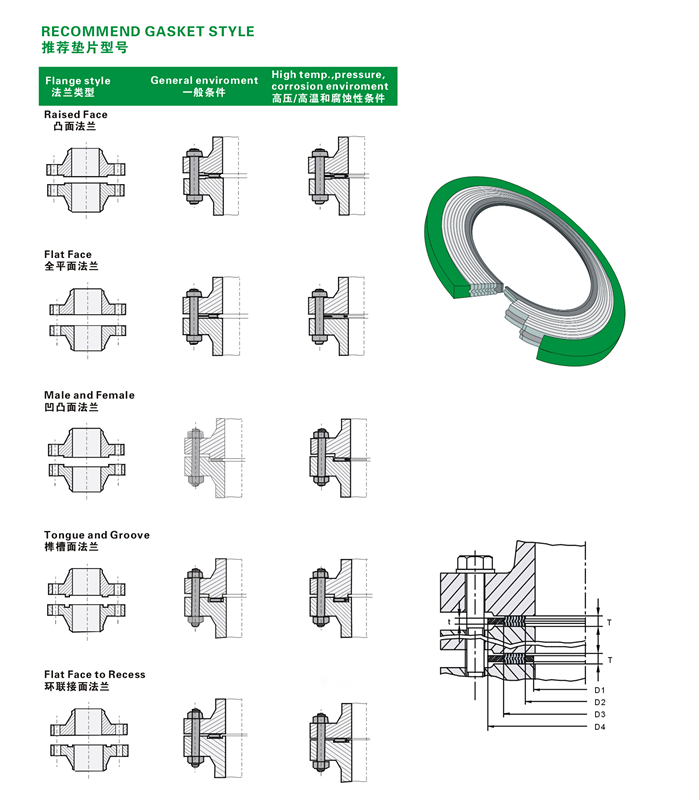 Spiral Wound Gasket Types Raised Face Flat Face Male And Female