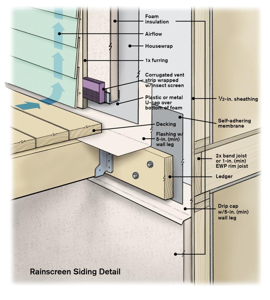 Installing Deck Ledgers Over Exterior Insulation Professional Deck Builder In 2020 Exterior Insulation Rainscreen Stucco Siding