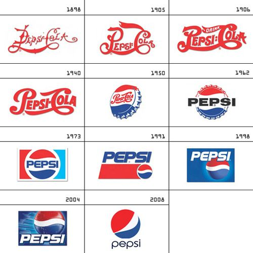 Old Logo Pepsi What Workz Pinterest Pepsi Logos And