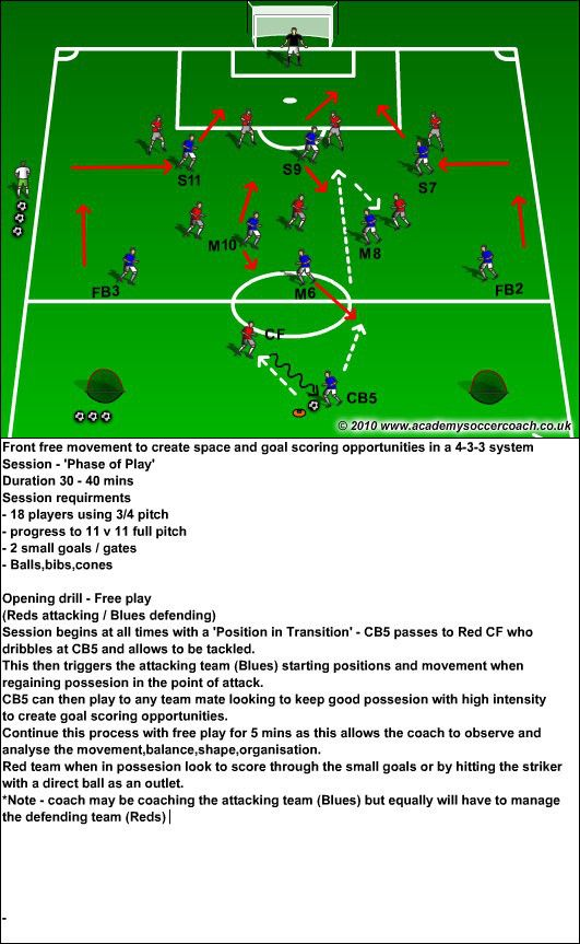 Fwd M Ment In A 4 3 3 Pt1 Soccer Workouts Soccer Drills Football Coaching Drills