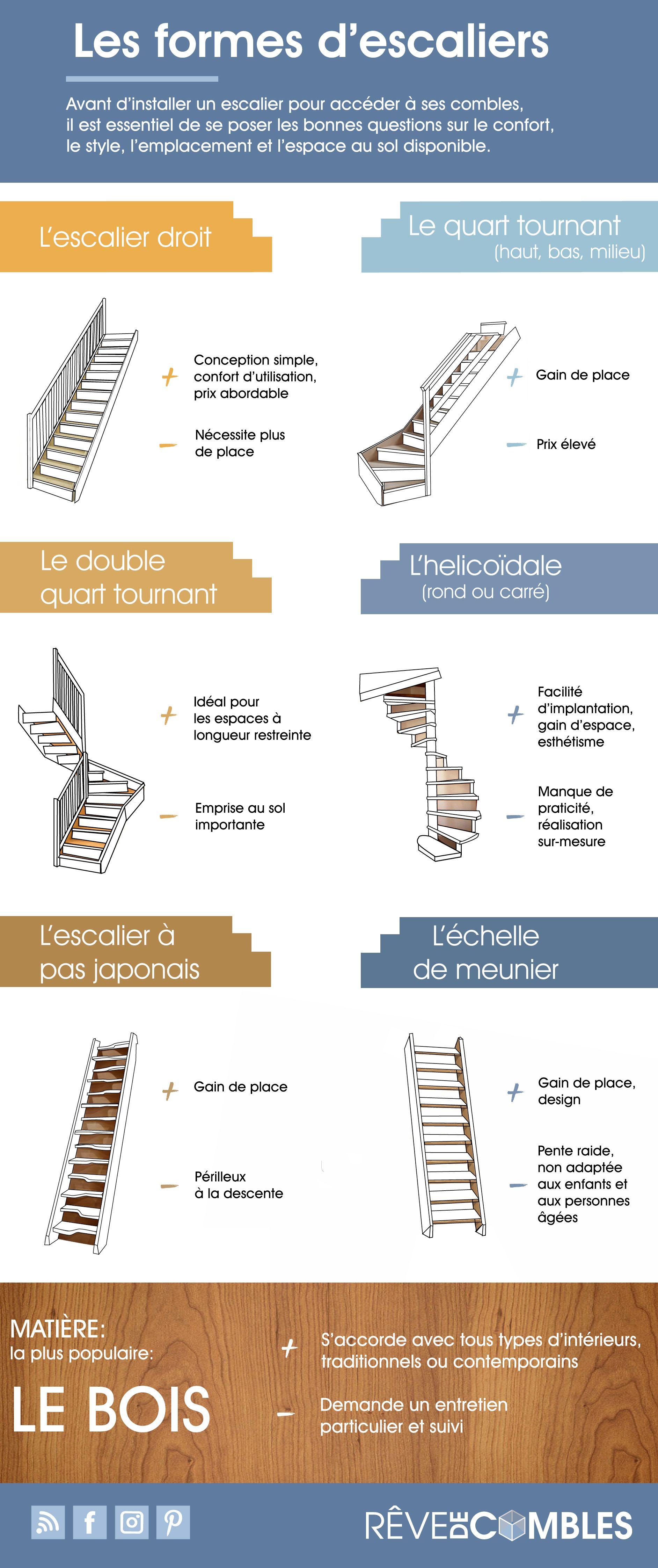 Les Differentes Formes D Escaliers Combles Escalier Escalier