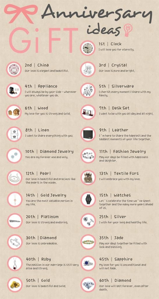 Wedding Anniversary Gift Ideas And Their Meanings