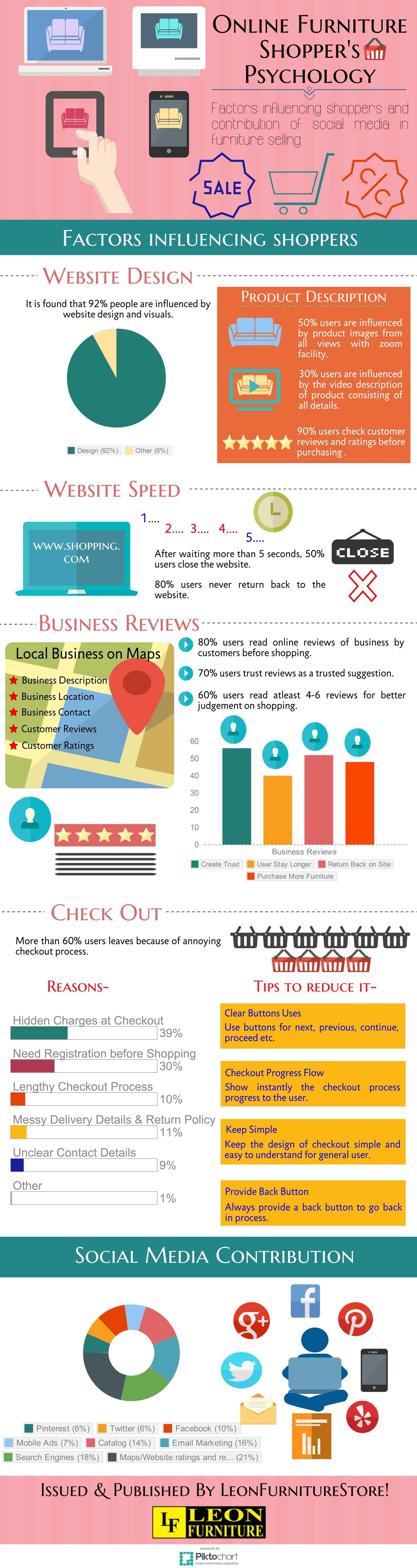 Online Furniture Shopper S Psychology Infographic Social Media