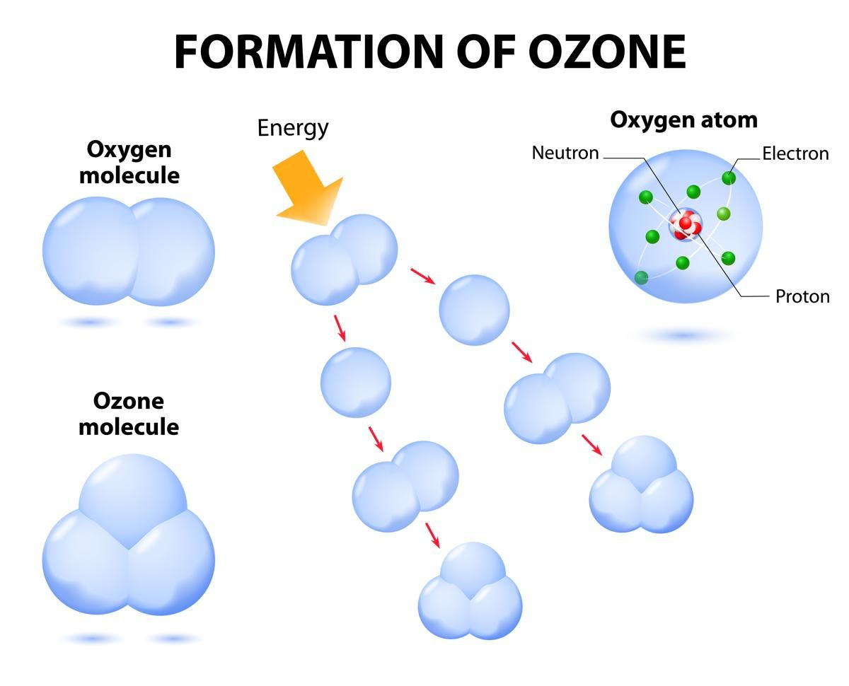 causes of ozone layer depletion