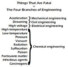 Electrical Vs Chemical Engineering