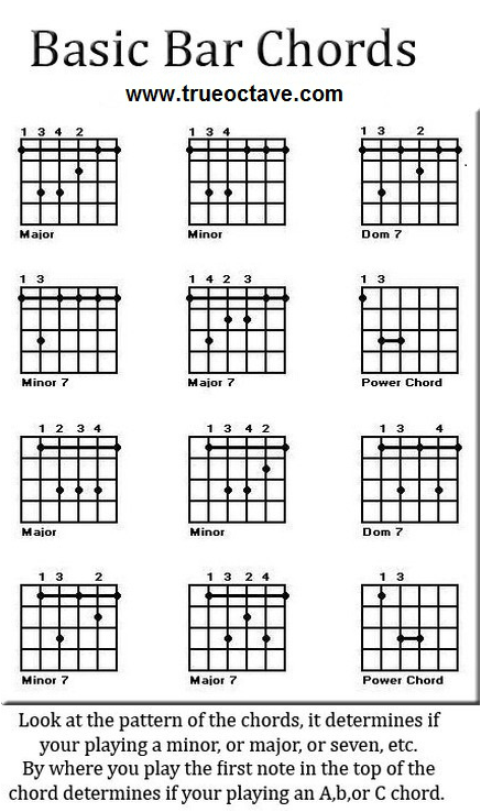 Here Are Some Free Guitar Chord Charts You Can Refer To As You Go