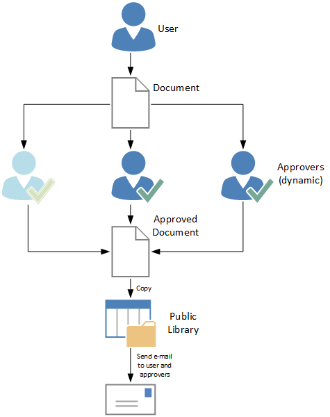 Sharepoint 2013 approval workflow with 3 dinamically for Document control workflow