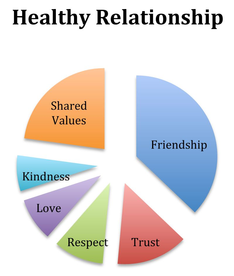 top reasons for divorce - Google Search Lonely Pinterest - relationship diagram