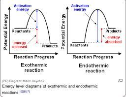 Image Result For Enthalpy Diagram Exothermic Reaction Chemistry Lessons Chemistry Experiments