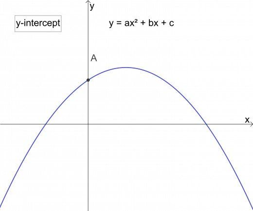 Parabola Equations and Graphs, Directrix and Focus and How