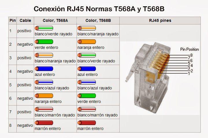 Codigo Colores RJ45 Codigo de colores, Electrónica y Colores