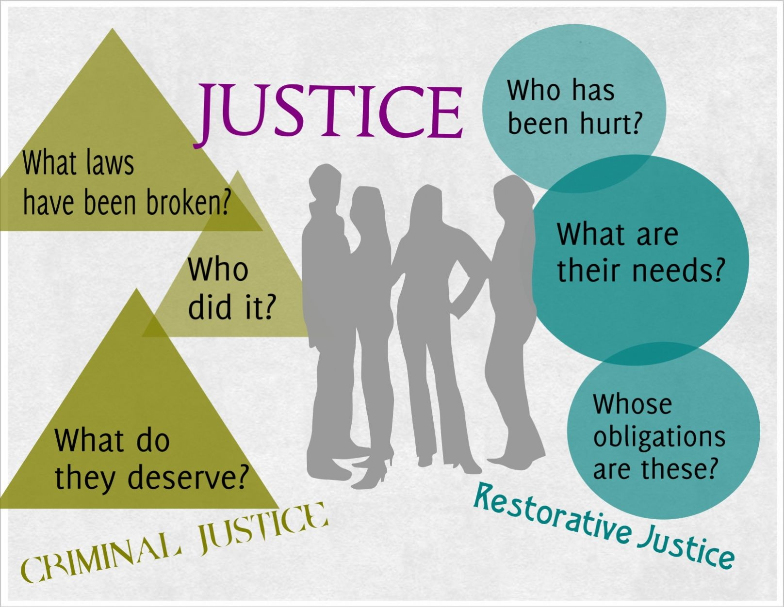 Pin By Ed Starr On Restorative Justice Rj