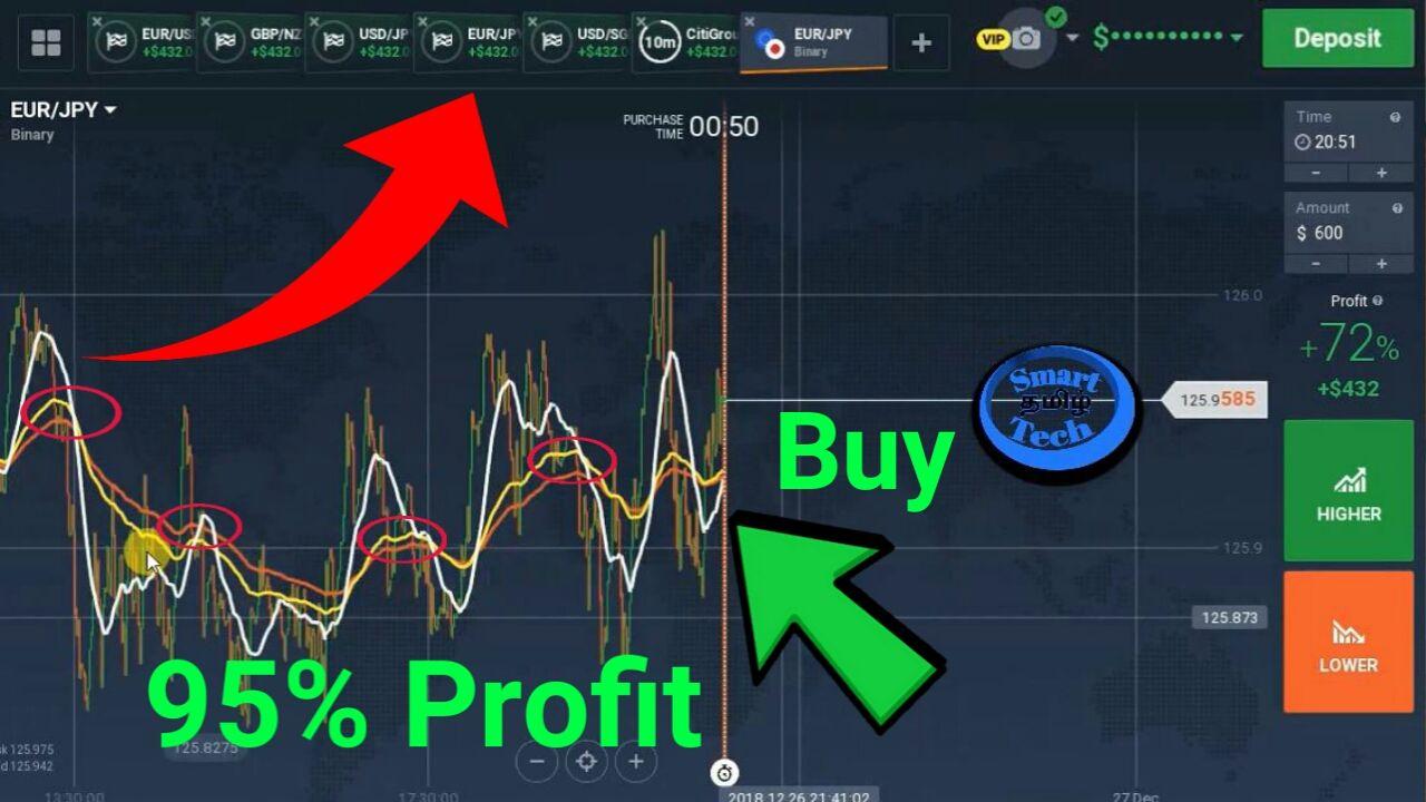 Iq Option Best Trading Solution 95 Winning Indicator Mercado