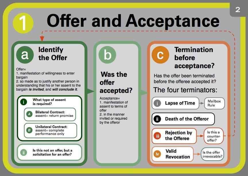 Offer and acceptance Bar Studies Pinterest Acceptance and School - acceptance of offer