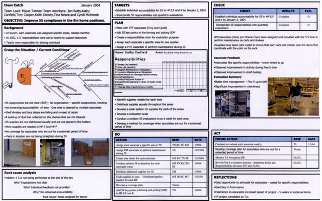 Toyota A3 Report Example 6 Management Pinterest Sample Resume