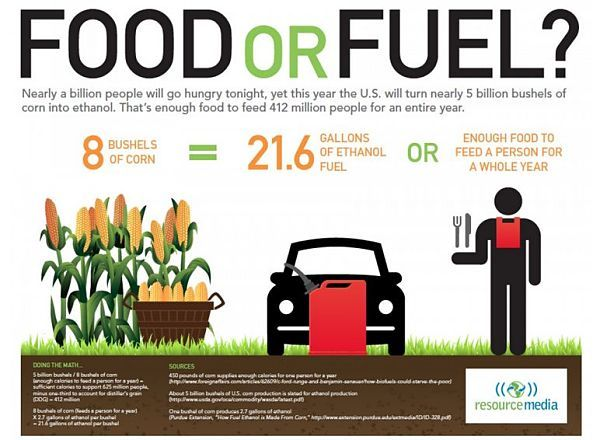 The Pros And Cons On Bio Fuels Corn Harvested Ethanol Could Feed