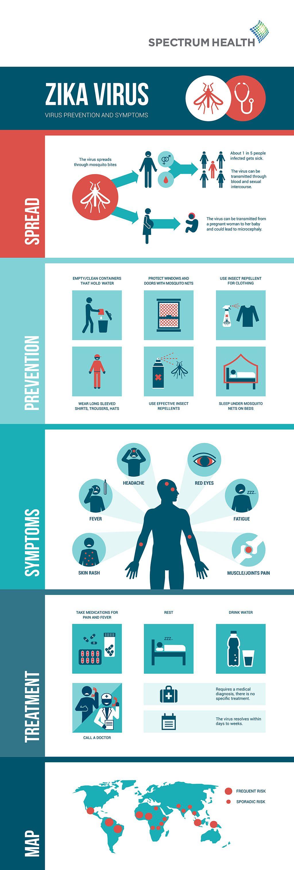 Healthbeat Spectrumhealth Infographics Zika