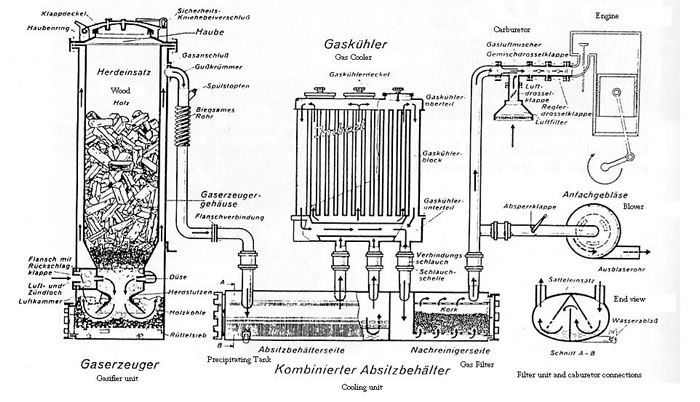 Schematic of WW11 Imbert Gasifier by far the Most Reliable