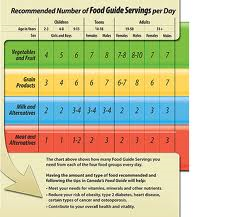 Recommended Number Of Servings For Different Ages From Canada S Food Guide Canada Food Guide Food Guide Canada Food