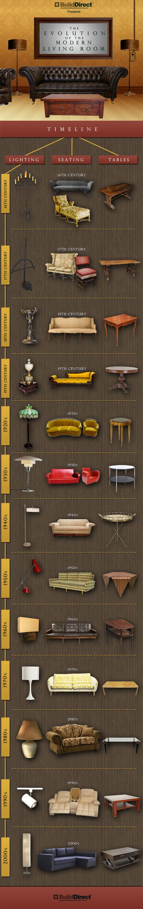 How modern living rooms have changed over the centuries!