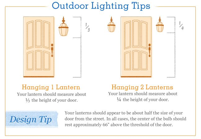 Mounting Height For Exterior Wall Sconces : exterior wall mounted lighting mounting height - Google Search BDCS Pinterest Outdoor ...