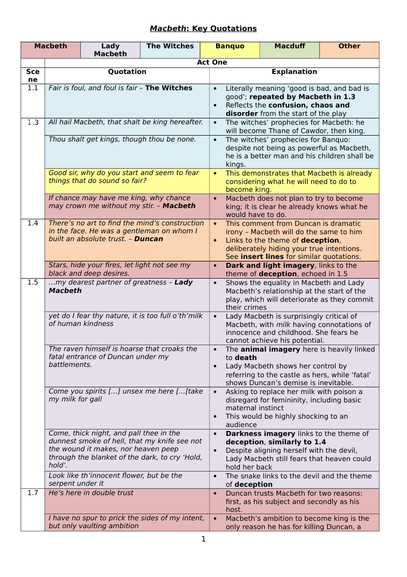 Shakespeares Macbeth Key Quotations For Gcse School Pinterest