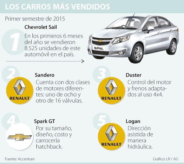La Mitad De Los Colombianos Usa Internet Para Elegir Que Carro Comprar Compras Colombianas Chevrolet Sail