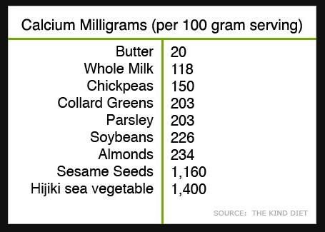 Just in case you weren't sure where you can get calcium (that is not from a cow), here are a few plant-based sources: