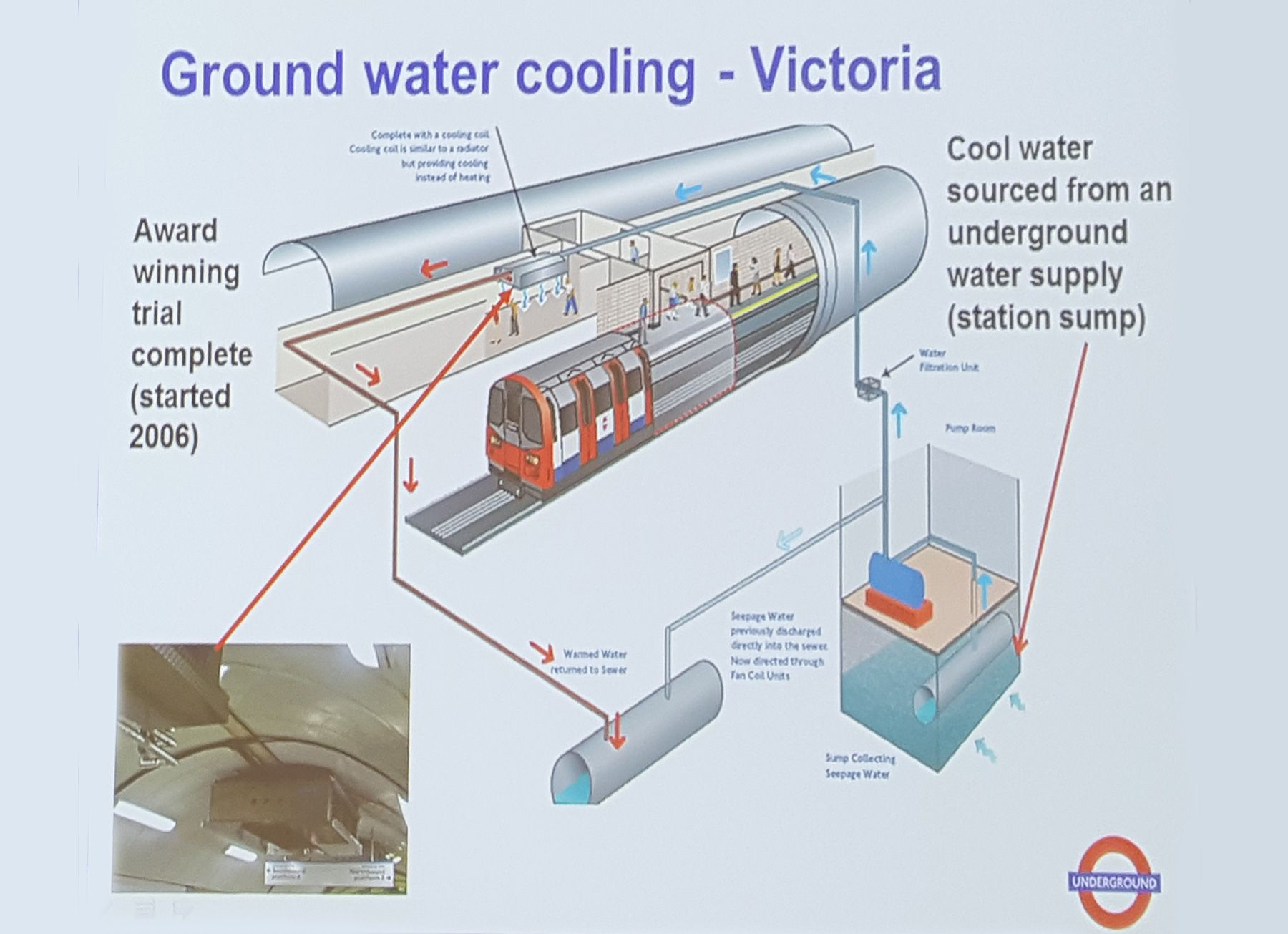 Image Result For Subway Station Cooling System Groundwater