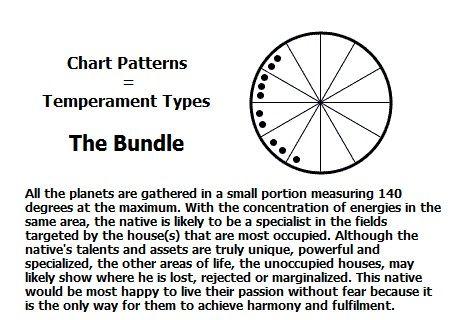 Chart Pattern The Bundle Astrology Pinterest