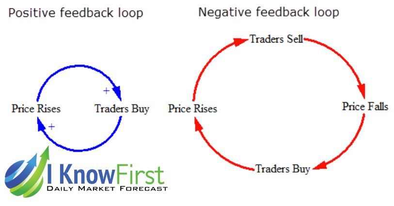 Feedbackloop  Stock Forecasts  Algorithmic Predictions