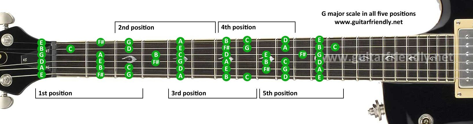 guitar scales | Major Guitar Scales Lesson: G Major Scale Positions ...