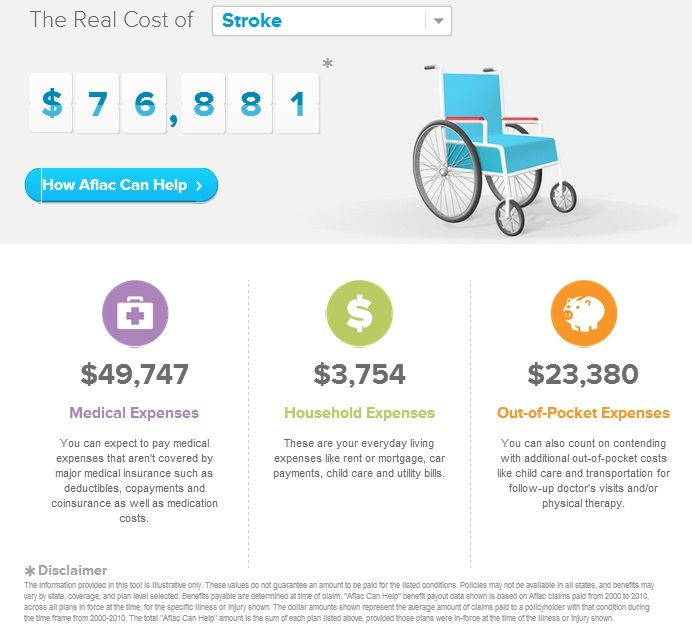 The Cost Of Illness Aflac S Real Cost Calculator Aflac Income
