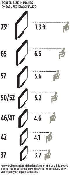 Hdtv minimum viewing distance distance tvs and room - What size tv for living room chart ...