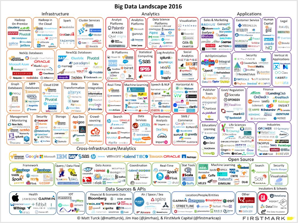 Big Data Landscape 2016 Infographic Big Data Big Data