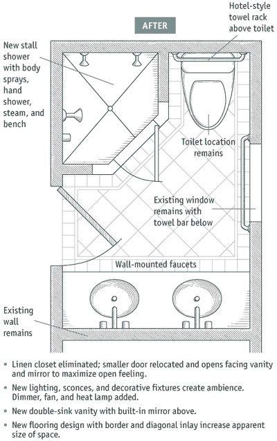 Bathroom Layouts That Work Small Bathroom Plans Small Bathroom