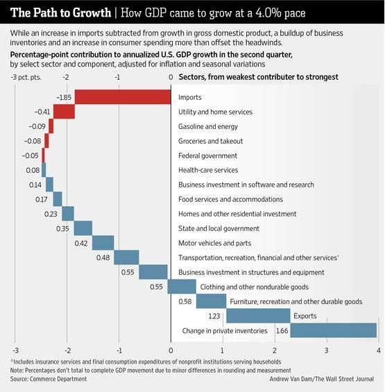Waterfall chart showing the sectors that contributed or not to growth of us gdp in  given quarter wall street journal also rebound stokes fed debate wisdom data visualization rh pinterest
