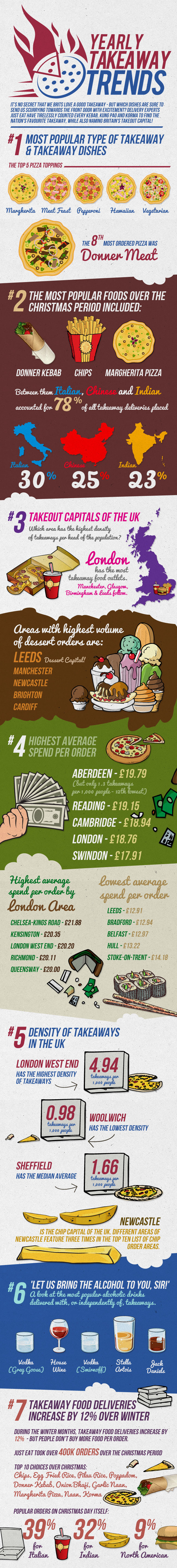 Uk Takeaway Trends Infographic A Phone And A Leaflet Can