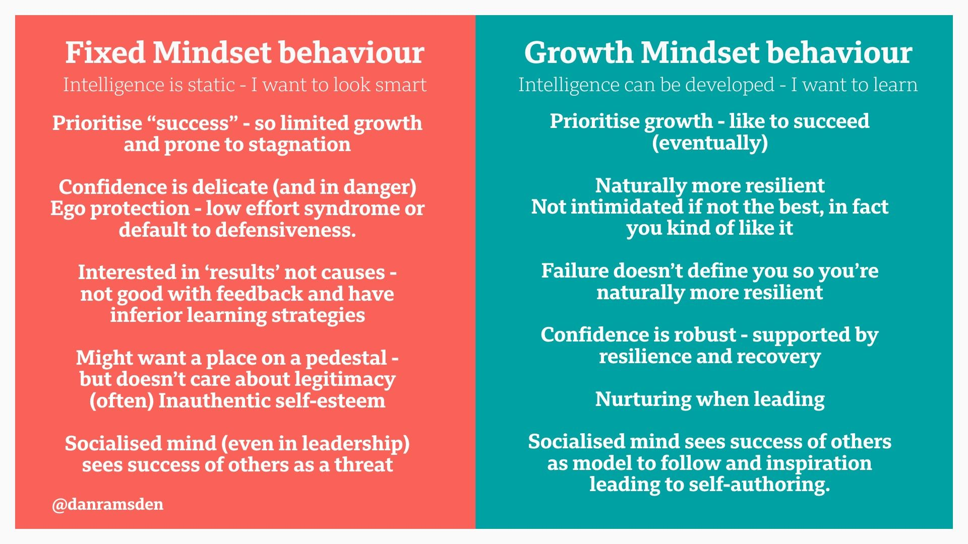 Professional Practice And A Growth Mindset Danramsden Medium