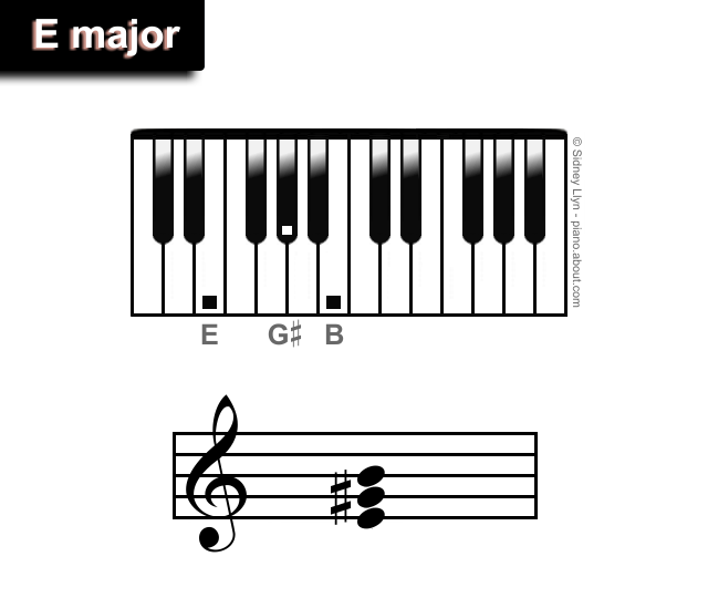 Learn The Easiest Chords For Piano Pianos Bass And Guitars