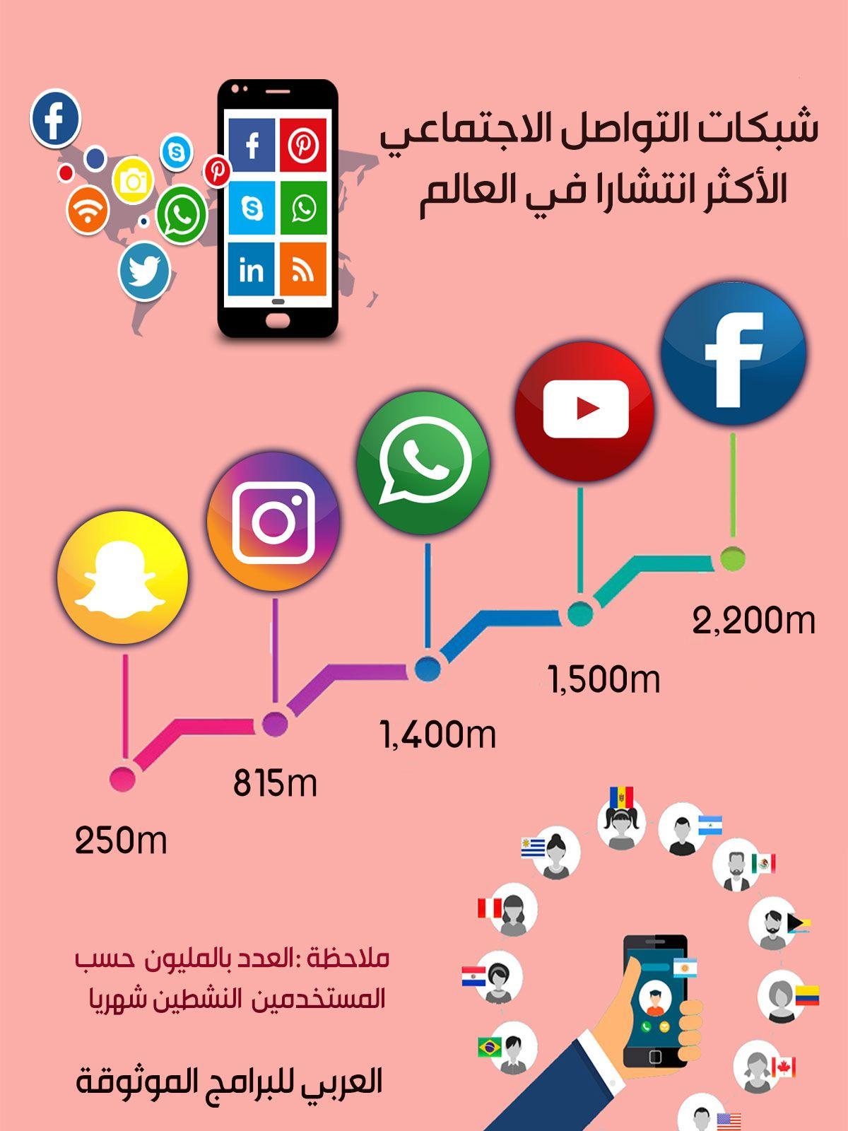 شبكات التواصل الاجتماعي الأكثر انتشارا في العالم 400m 200m