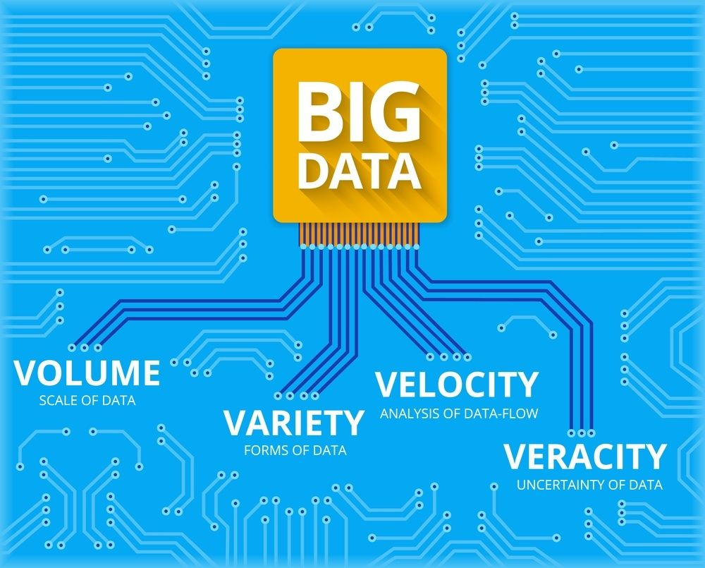 What is Big Data? What Are the Benefits of Big Data? by