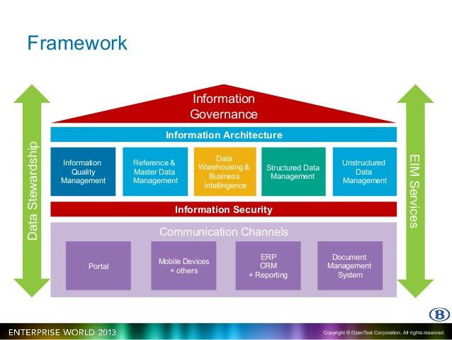 data governance framework - Google Search Data Governance - enterprise data management resume