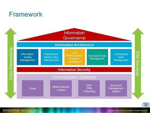 Data Governance Framework Google Search Management Infographic Master Data Management Information Governance