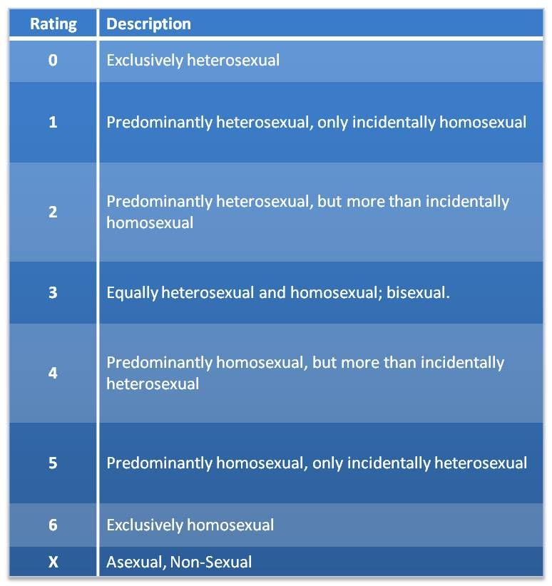 The Kinsey scale, also called the Heterosexual-Homosexual Rating Scale, attempts to describe a person's sexual history or episodes of his or her sexual activity at a given time. It uses a scale from 0, meaning exclusively heterosexual, to 6, meaning exclusively homosexual.